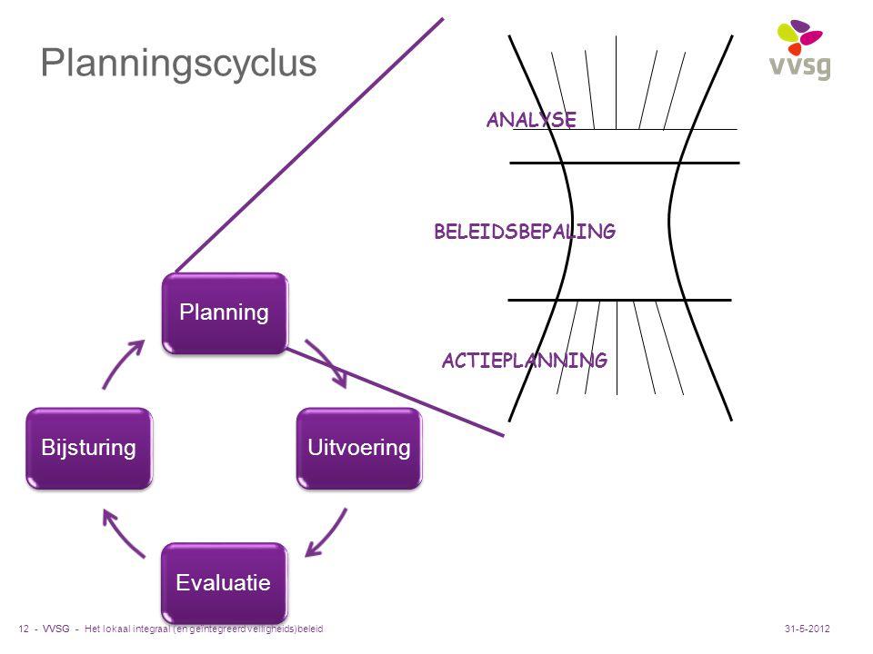 Planningscyclus Planning Uitvoering Evaluatie Bijsturing ANALYSE