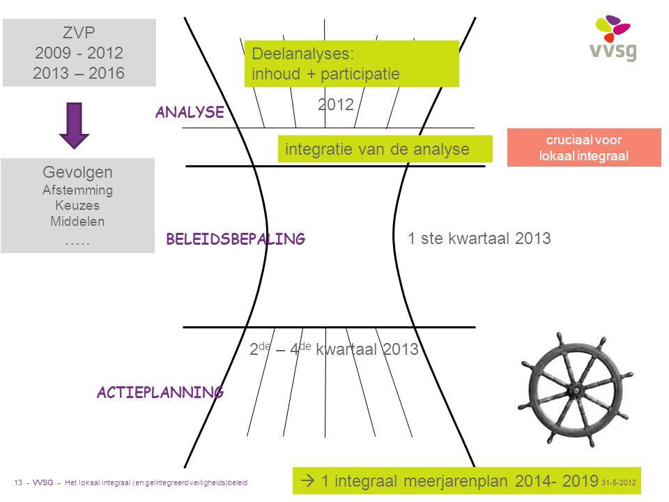integratie van de analyse Deelanalyses: inhoud + participatie