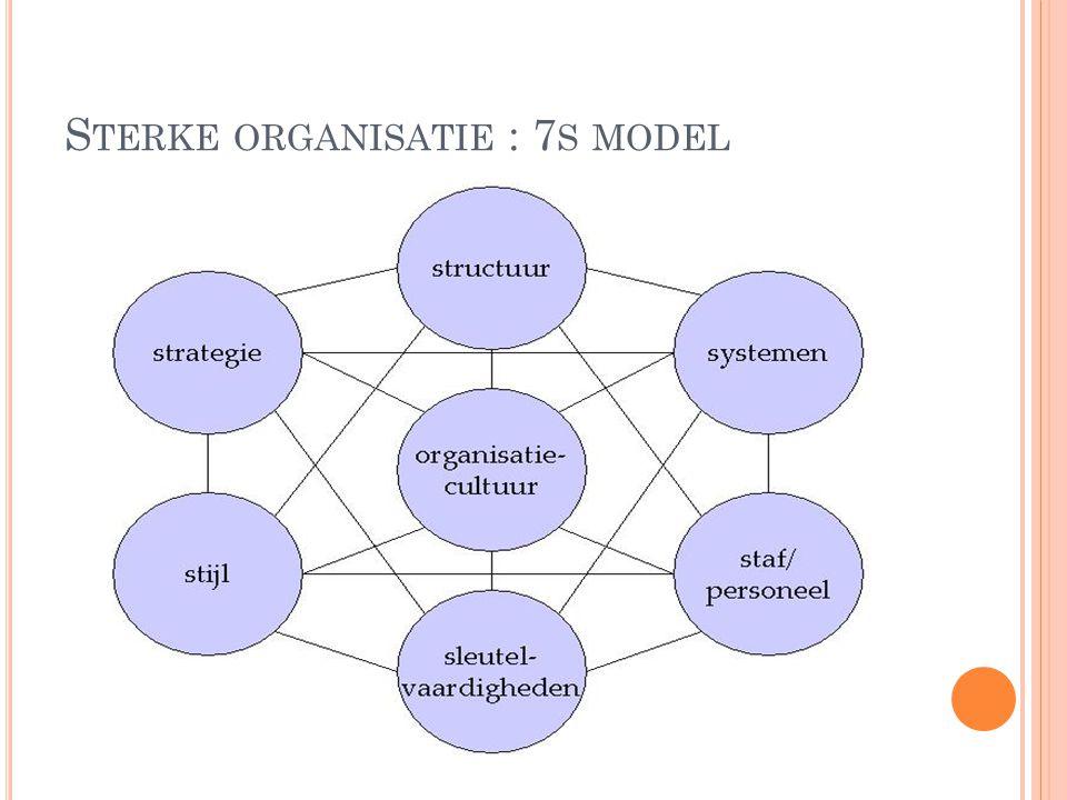 Sterke organisatie : 7s model