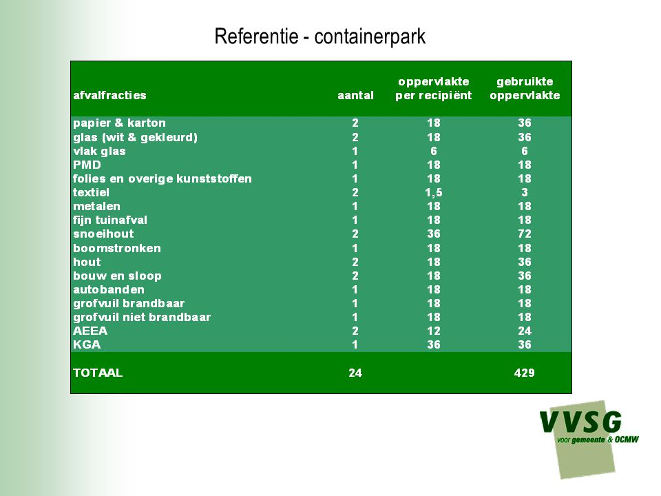 Referentie - containerpark