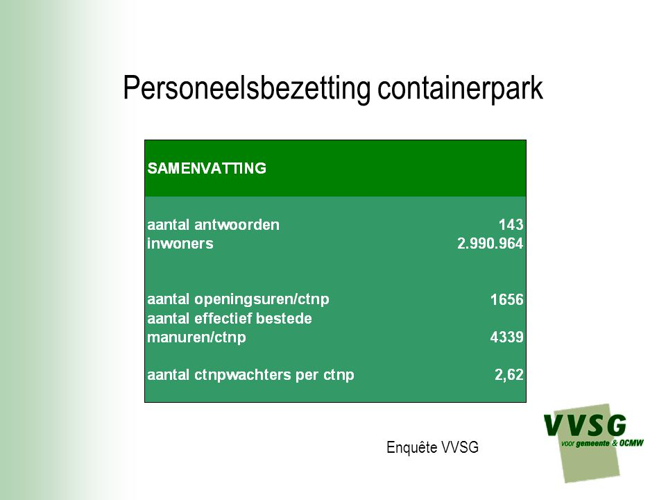 Personeelsbezetting containerpark
