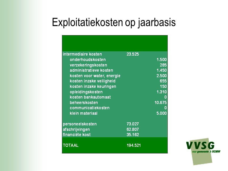 Exploitatiekosten op jaarbasis