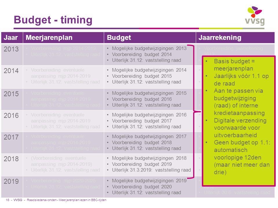 Budget - timing Jaar Meerjarenplan Budget Jaarrekening 2013 2014 2015