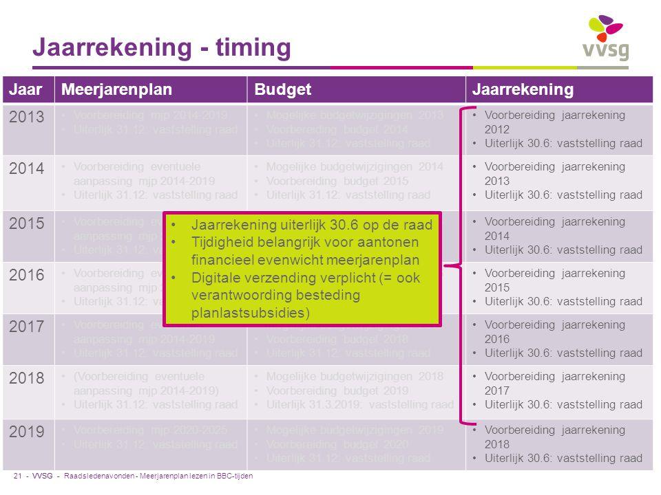 Jaarrekening - timing Jaar Meerjarenplan Budget Jaarrekening 2013 2014