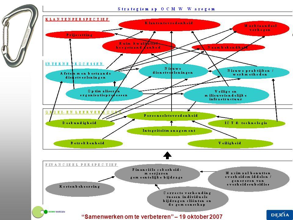 Samenwerken om te verbeteren – 19 oktober 2007