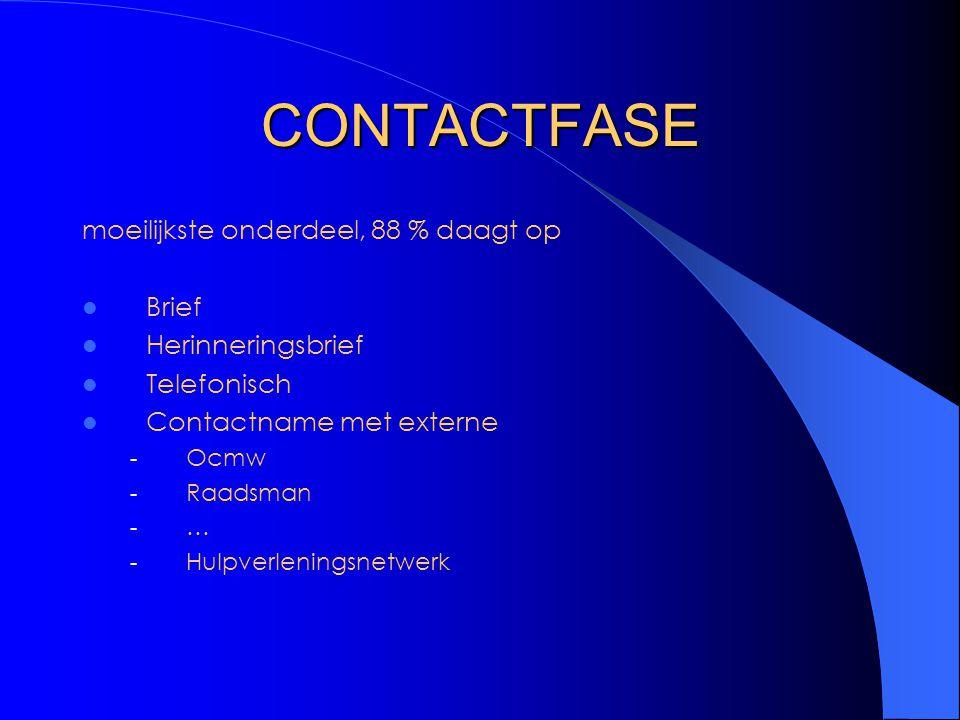 CONTACTFASE moeilijkste onderdeel, 88 % daagt op Brief