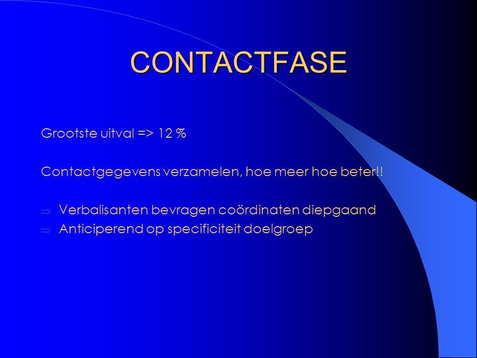 CONTACTFASE Grootste uitval => 12 %