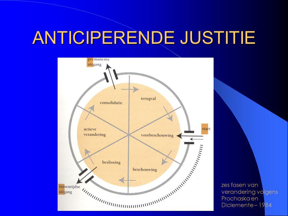 ANTICIPERENDE JUSTITIE
