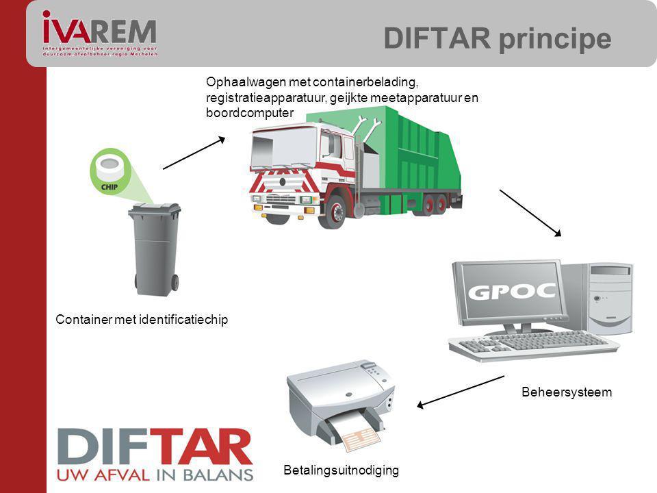DIFTAR principe Ophaalwagen met containerbelading, registratieapparatuur, geijkte meetapparatuur en boordcomputer.