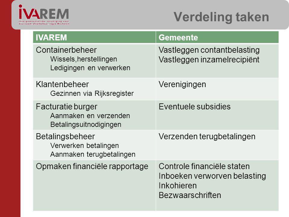 Verdeling taken IVAREM Gemeente Containerbeheer