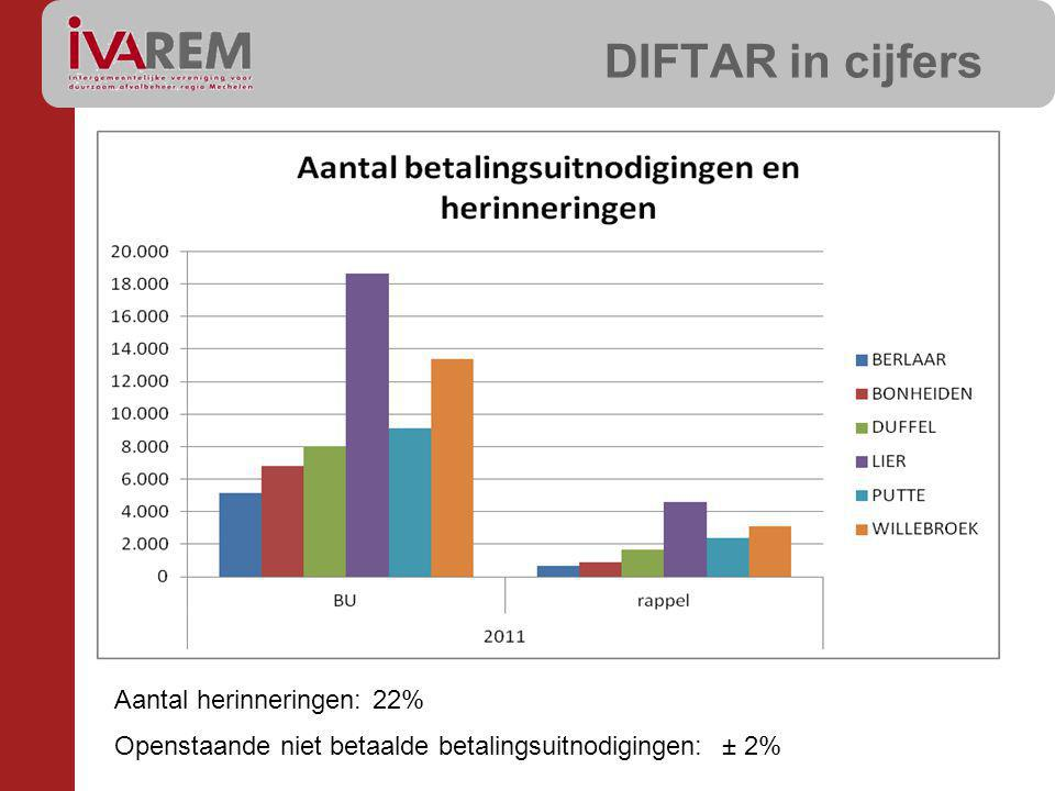 DIFTAR in cijfers Aantal herinneringen: 22%