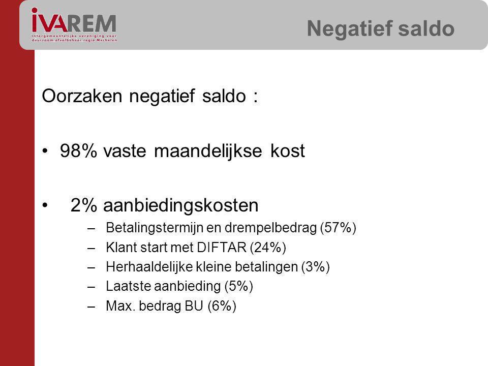 Negatief saldo Oorzaken negatief saldo : 98% vaste maandelijkse kost