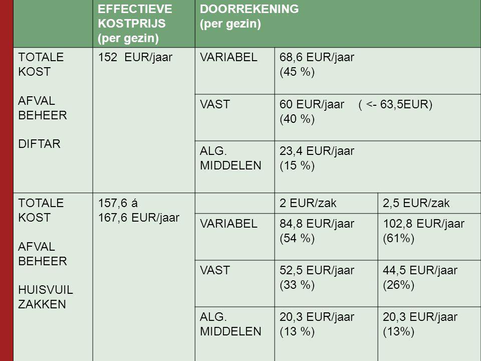 EFFECTIEVE KOSTPRIJS. (per gezin) DOORREKENING. TOTALE KOST. AFVAL. BEHEER. DIFTAR. 152 EUR/jaar.