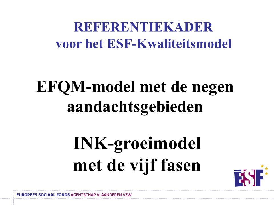 EFQM-model met de negen aandachtsgebieden