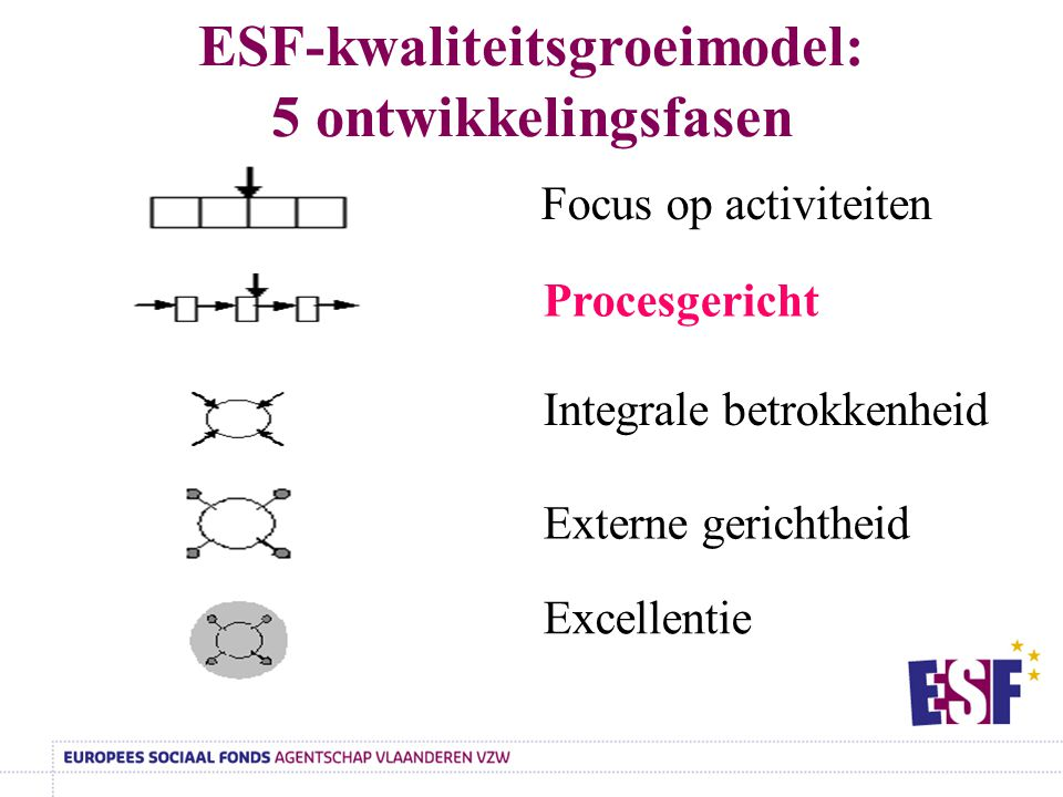 ESF-kwaliteitsgroeimodel: