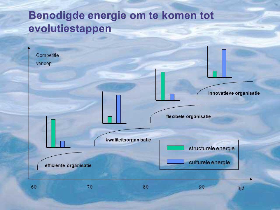 Benodigde energie om te komen tot evolutiestappen