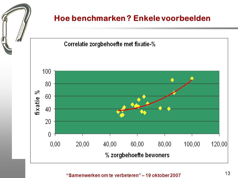 Hoe benchmarken Enkele voorbeelden