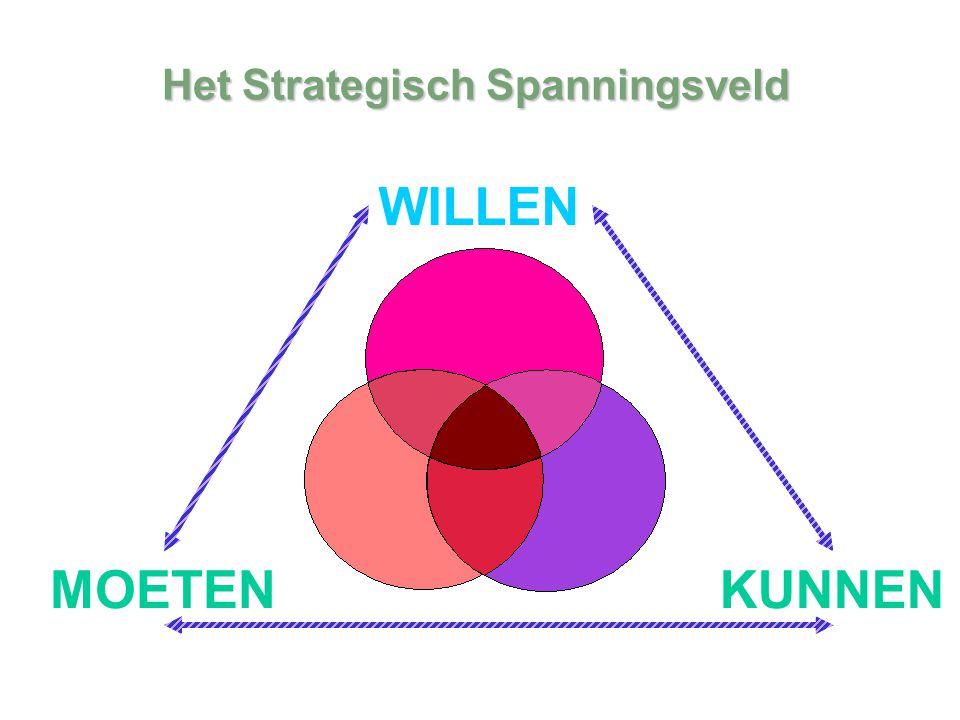 Het Strategisch Spanningsveld
