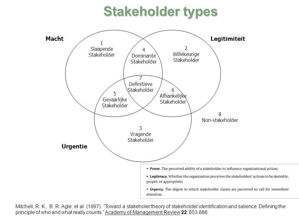 Stakeholder types Urgentie Legitimiteit Macht 1 Slaapende Stakeholder