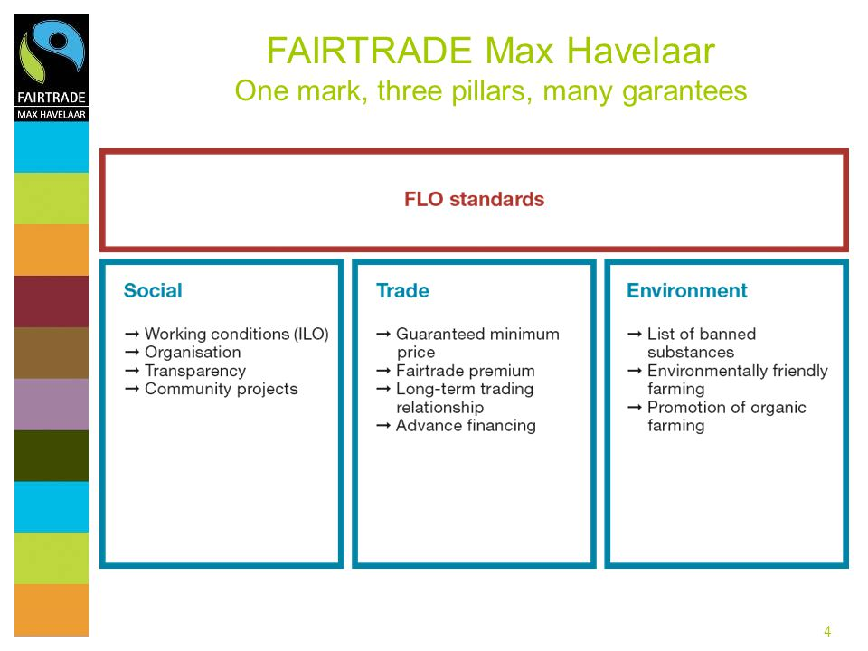 FAIRTRADE Max Havelaar One mark, three pillars, many garantees