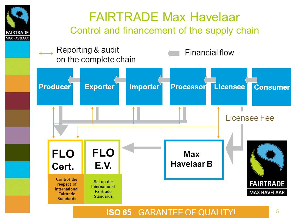 FAIRTRADE Max Havelaar Control and financement of the supply chain