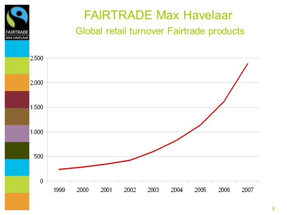 FAIRTRADE Max Havelaar Global retail turnover Fairtrade products