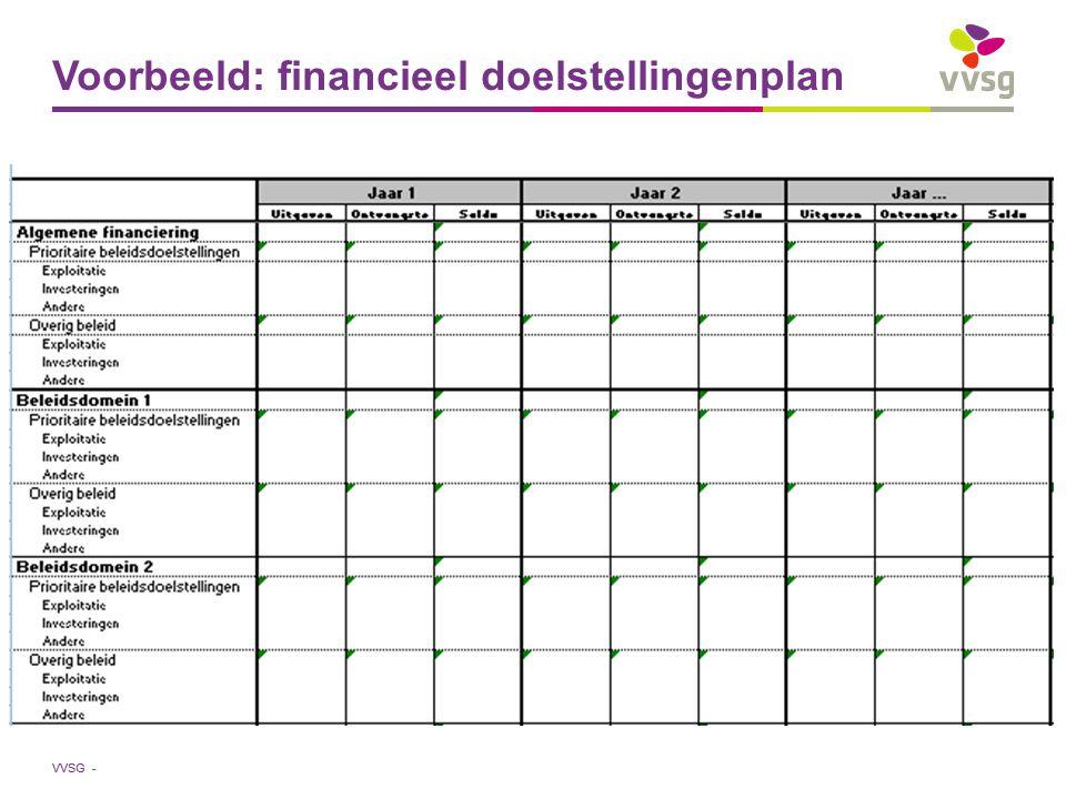 Voorbeeld: financieel doelstellingenplan
