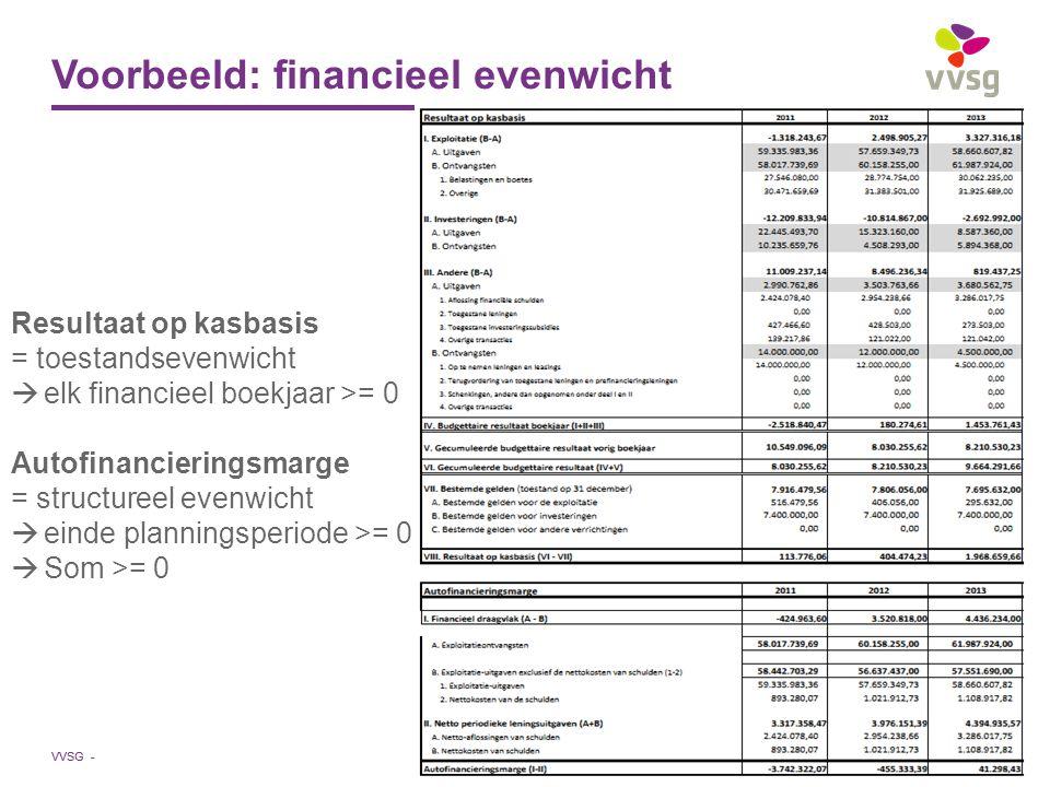 Voorbeeld: financieel evenwicht