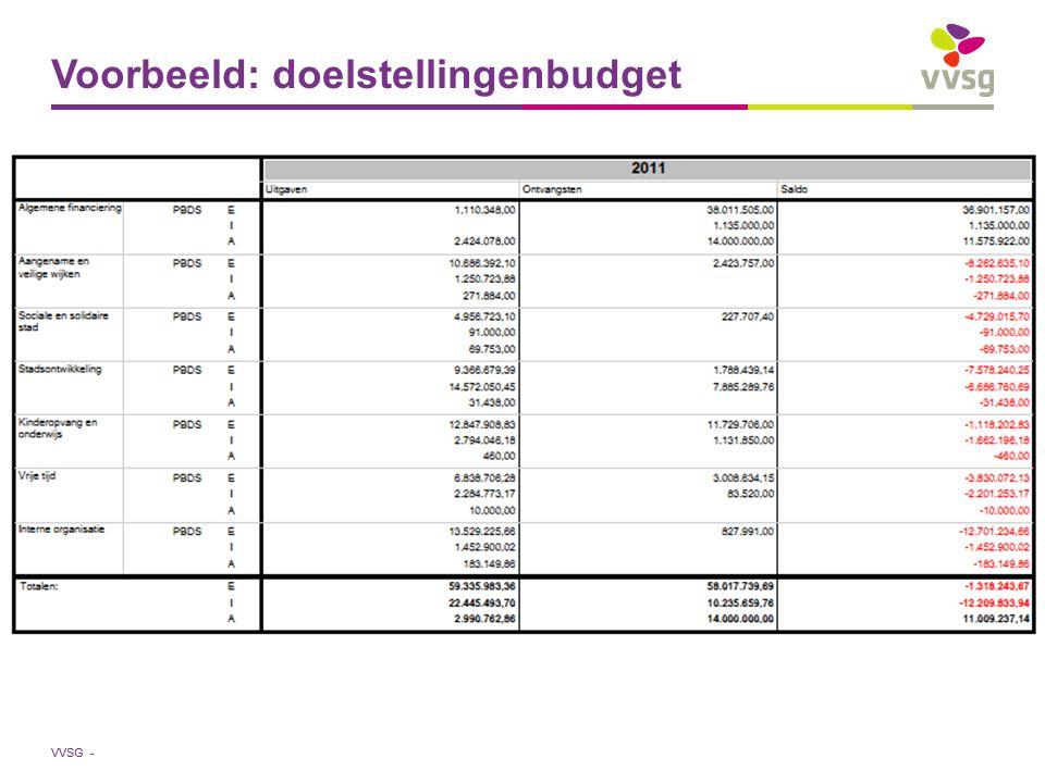 Voorbeeld: doelstellingenbudget
