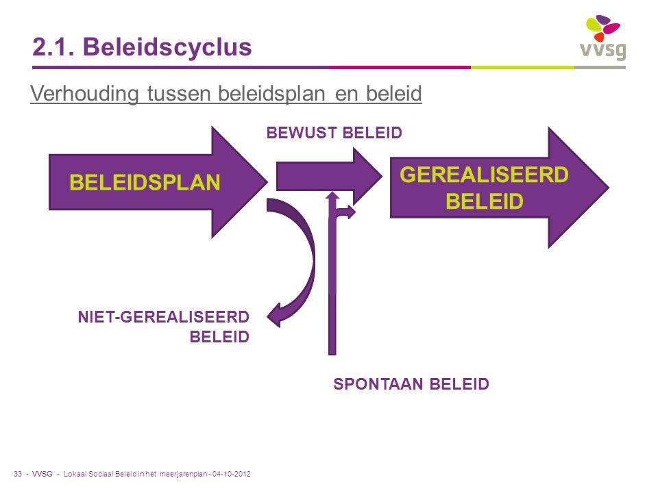 2.1. Beleidscyclus Verhouding tussen beleidsplan en beleid