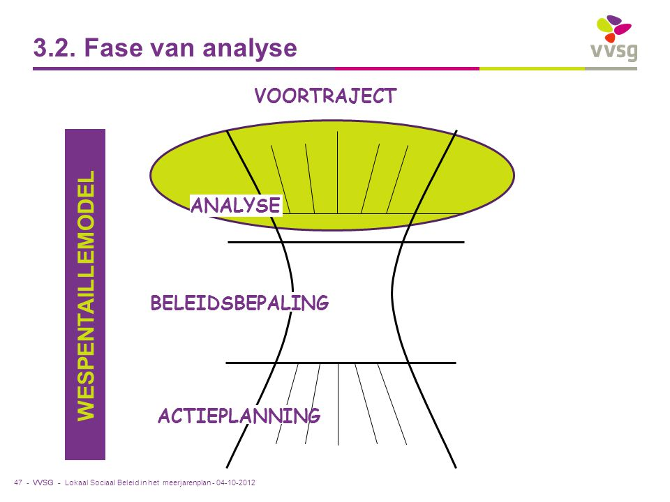 3.2. Fase van analyse WESPENTAILLEMODEL VOORTRAJECT ANALYSE