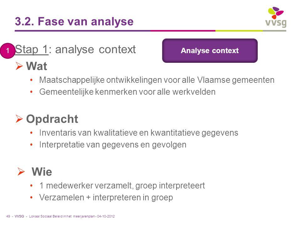 3.2. Fase van analyse Stap 1: analyse context Wat Opdracht Wie