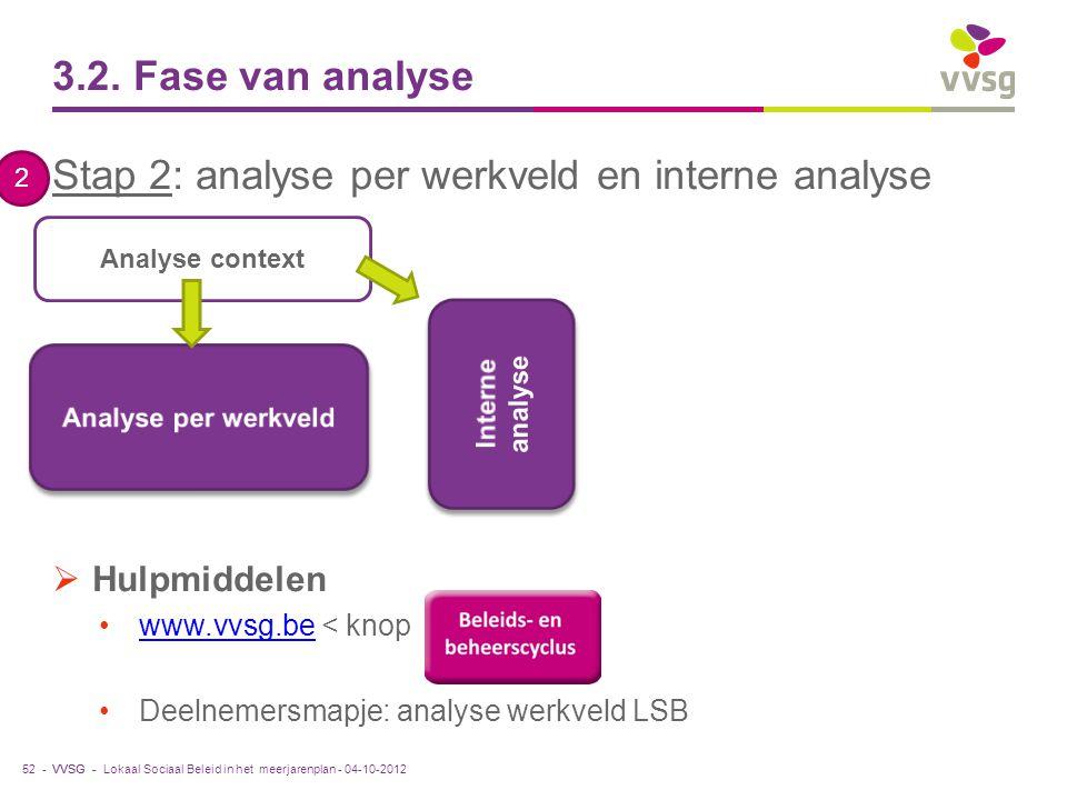 Stap 2: analyse per werkveld en interne analyse