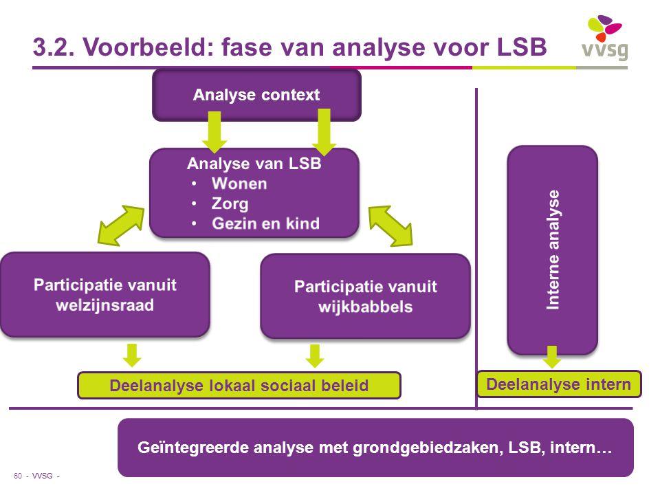 3.2. Voorbeeld: fase van analyse voor LSB