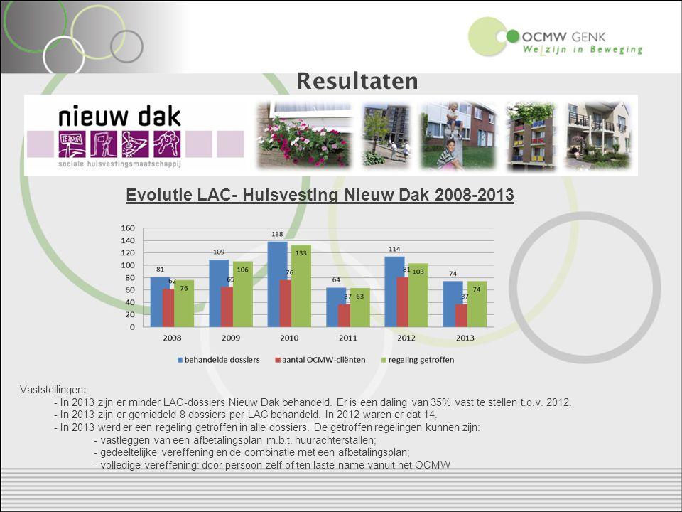 Resultaten Evolutie LAC- Huisvesting Nieuw Dak 2008-2013