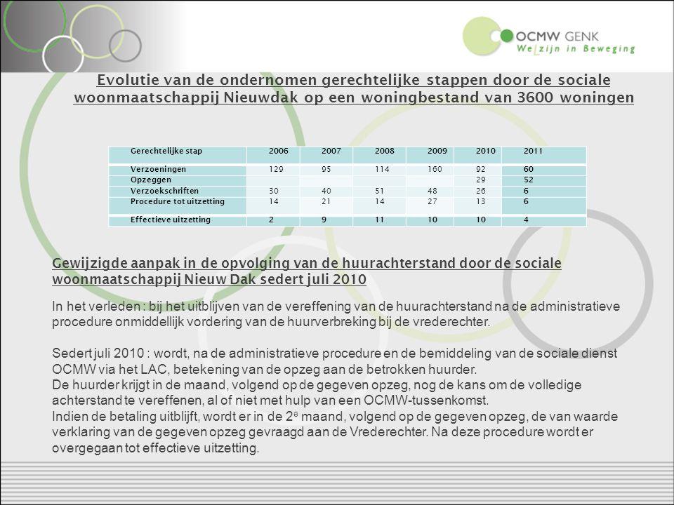 Evolutie van de ondernomen gerechtelijke stappen door de sociale woonmaatschappij Nieuwdak op een woningbestand van 3600 woningen