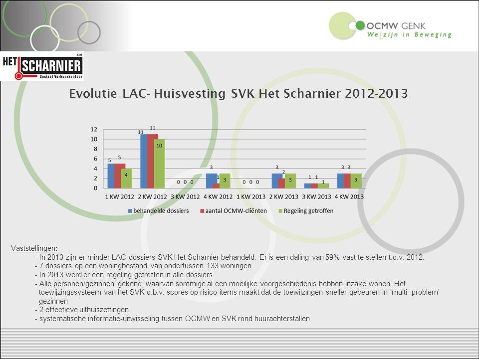 Evolutie LAC- Huisvesting SVK Het Scharnier 2012-2013