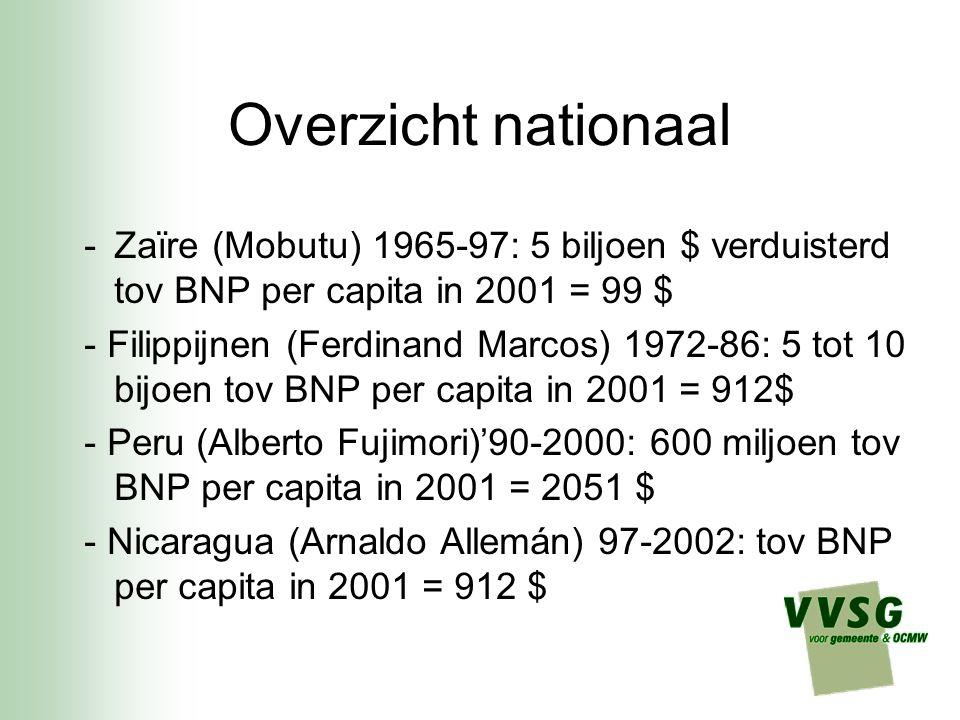 Overzicht nationaal Zaïre (Mobutu) 1965-97: 5 biljoen $ verduisterd tov BNP per capita in 2001 = 99 $