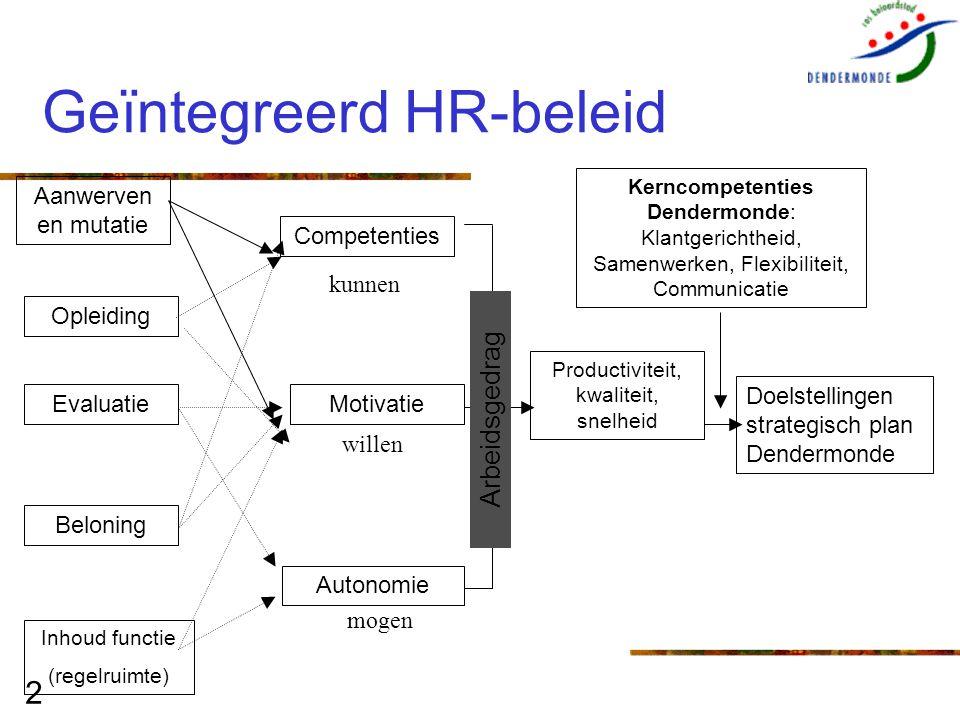 Geïntegreerd HR-beleid