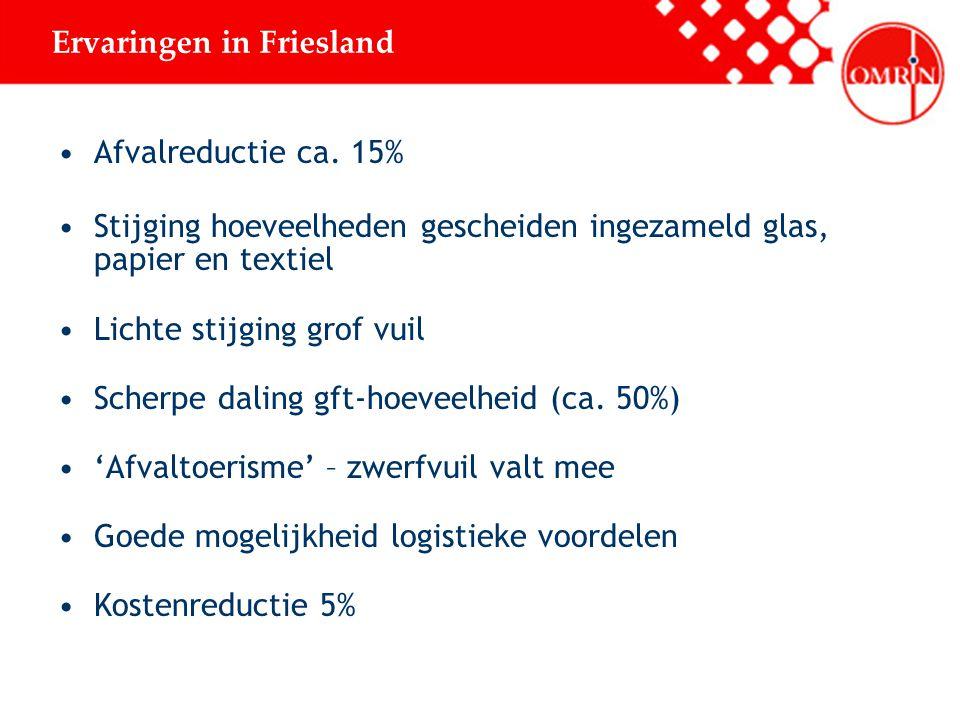 Ervaringen in Friesland
