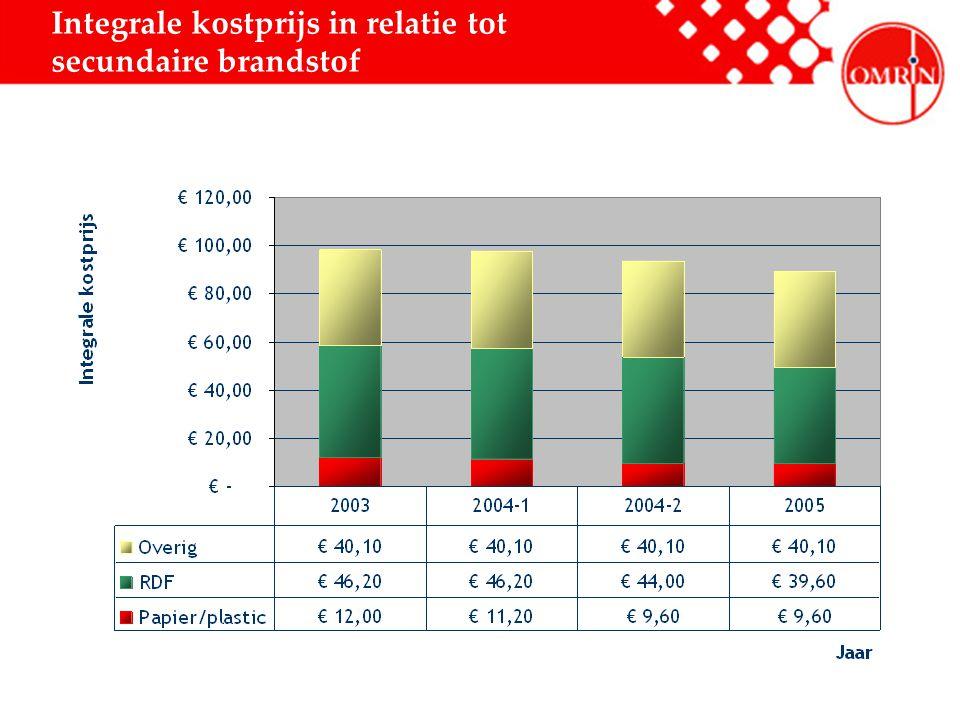 Integrale kostprijs in relatie tot secundaire brandstof