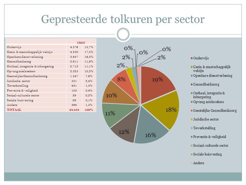 Gepresteerde tolkuren per sector