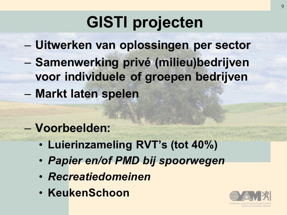 GISTI projecten Uitwerken van oplossingen per sector