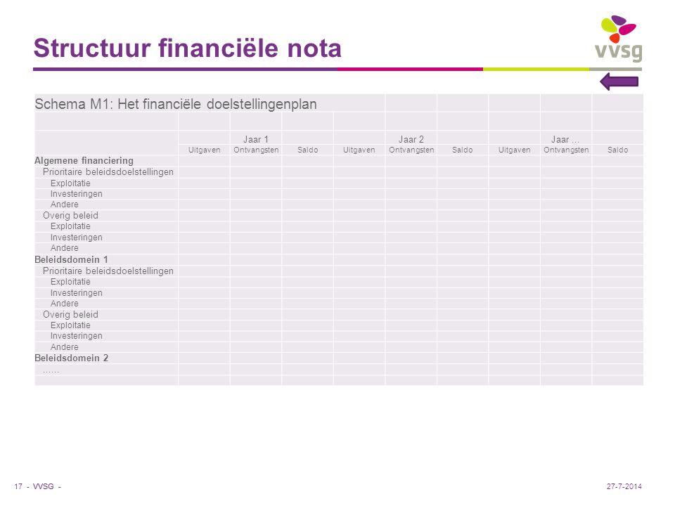 Structuur financiële nota