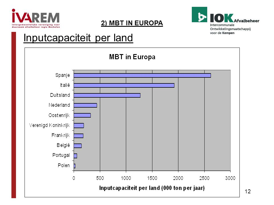Inputcapaciteit per land