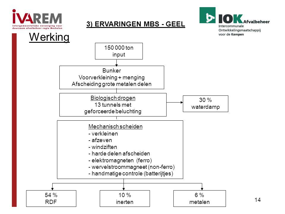 Werking 3) ERVARINGEN MBS - GEEL Mechanisch scheiden 150 000 ton input