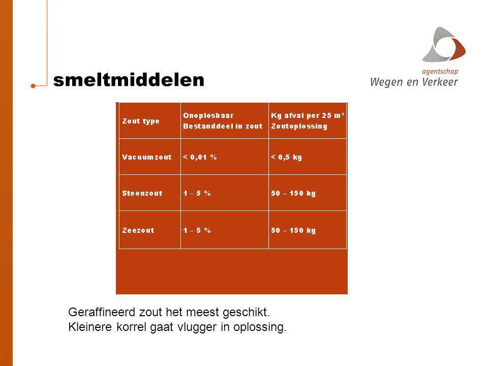 smeltmiddelen Geraffineerd zout het meest geschikt.