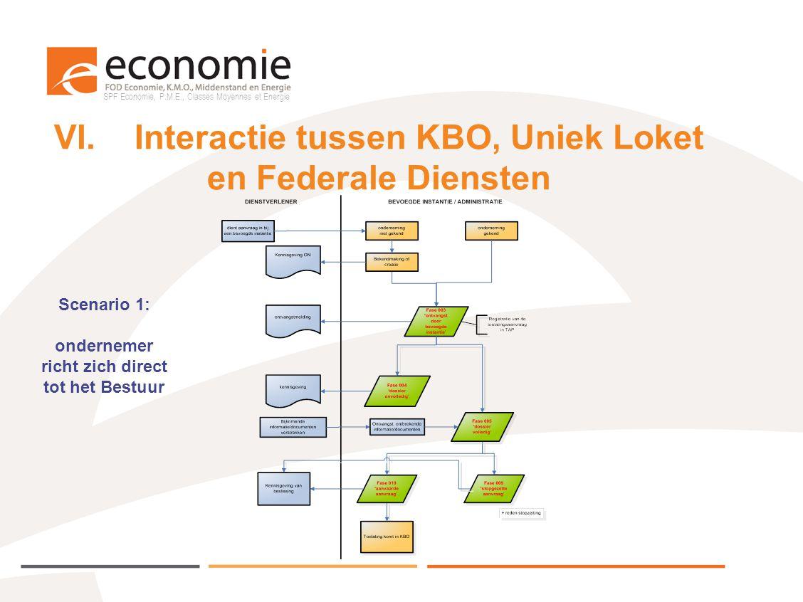 VI. Interactie tussen KBO, Uniek Loket en Federale Diensten