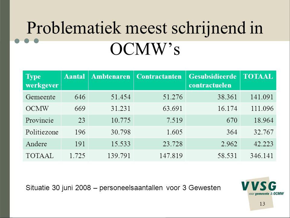 Problematiek meest schrijnend in OCMW's