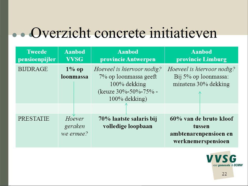 Overzicht concrete initiatieven